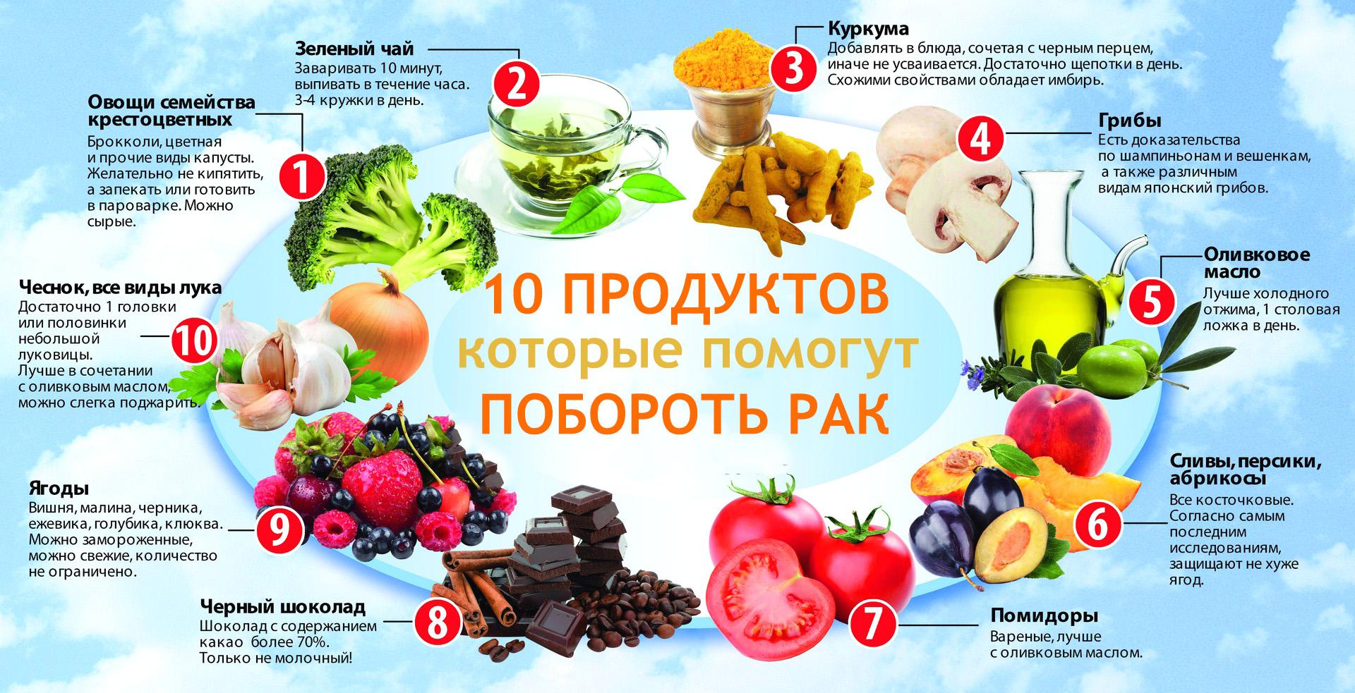 продукты, защищающие от рака