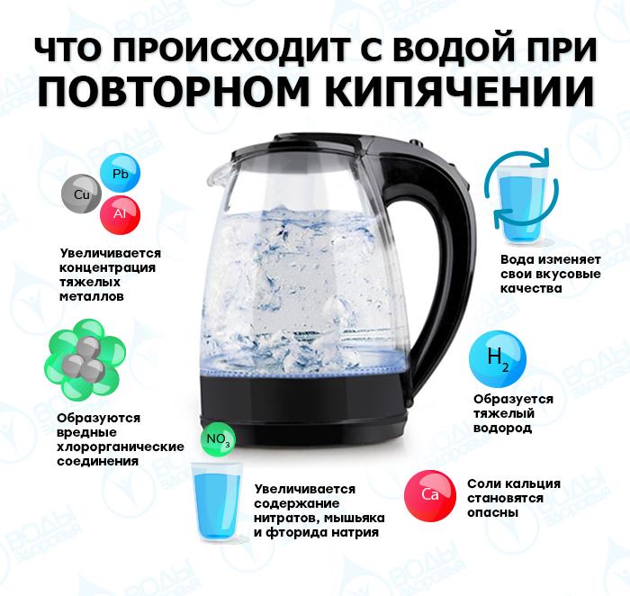 что происходит с водой