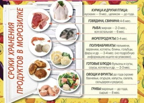hranenie produktov